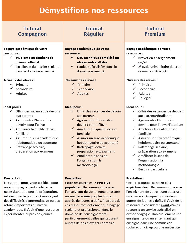 SOSprof tableau comparatif des tuteurs