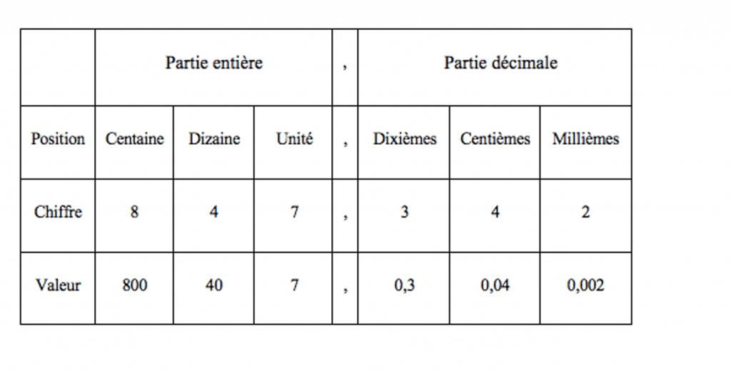 nombres décimaux-SOSprof