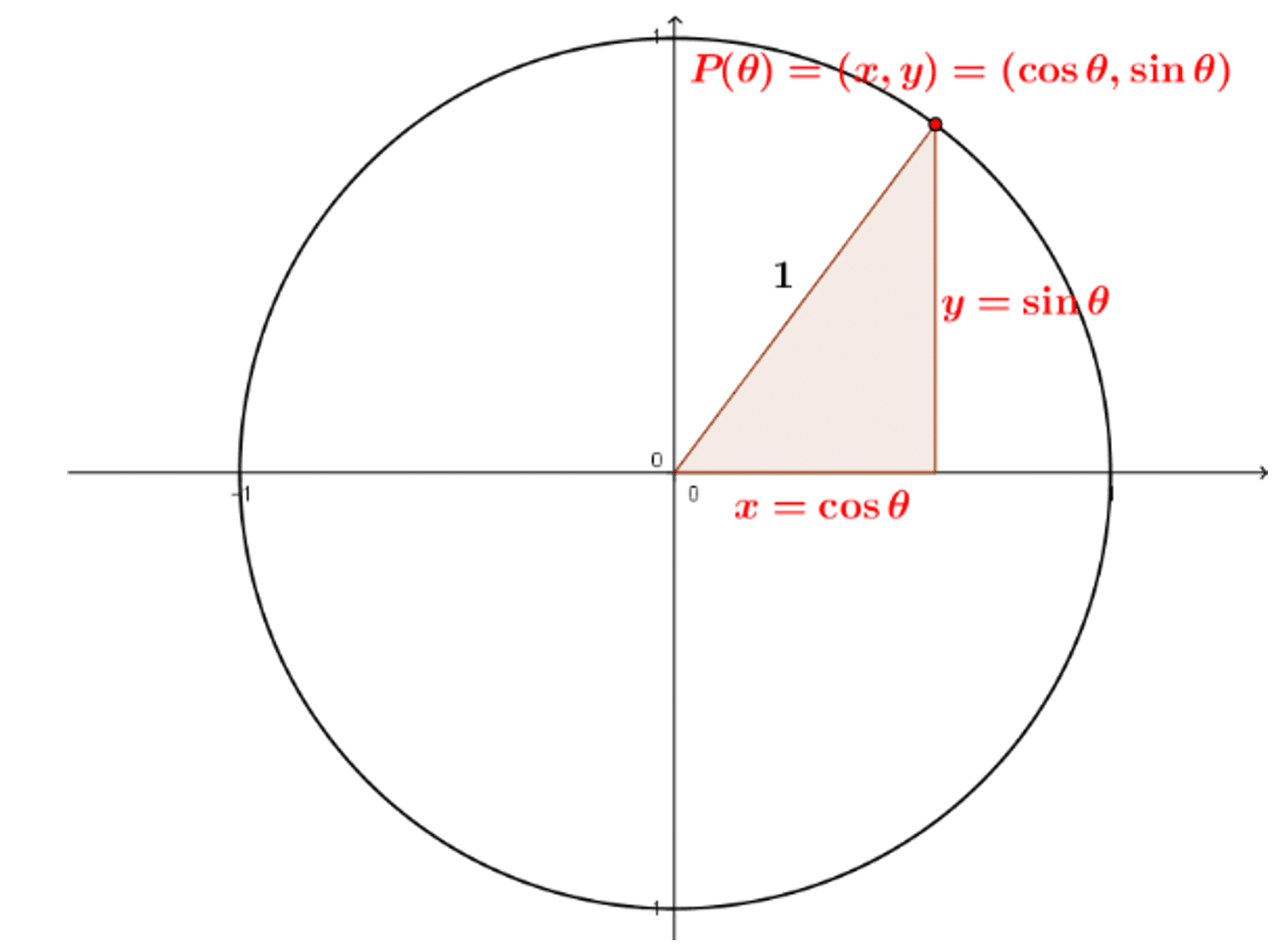 cercle trigonométrique-SOSprof